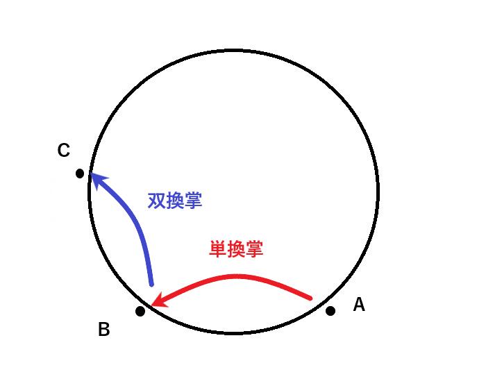 単換掌と双換掌の対比図