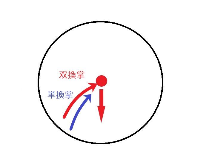 双換掌の実用時の歩法