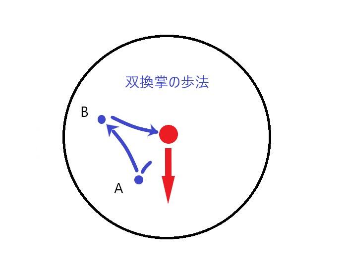 八卦掌の双換掌の歩法を表したイラスト