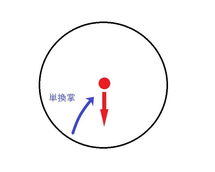 実用時の単換掌の歩法の図
