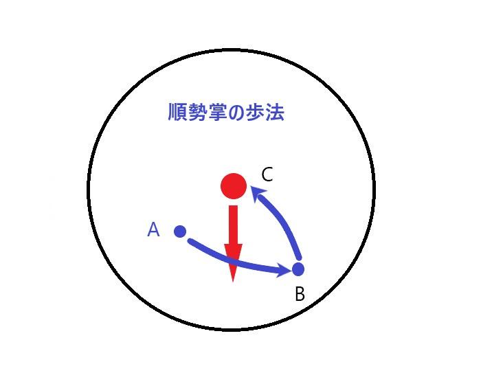 実用時の順勢掌の歩法図